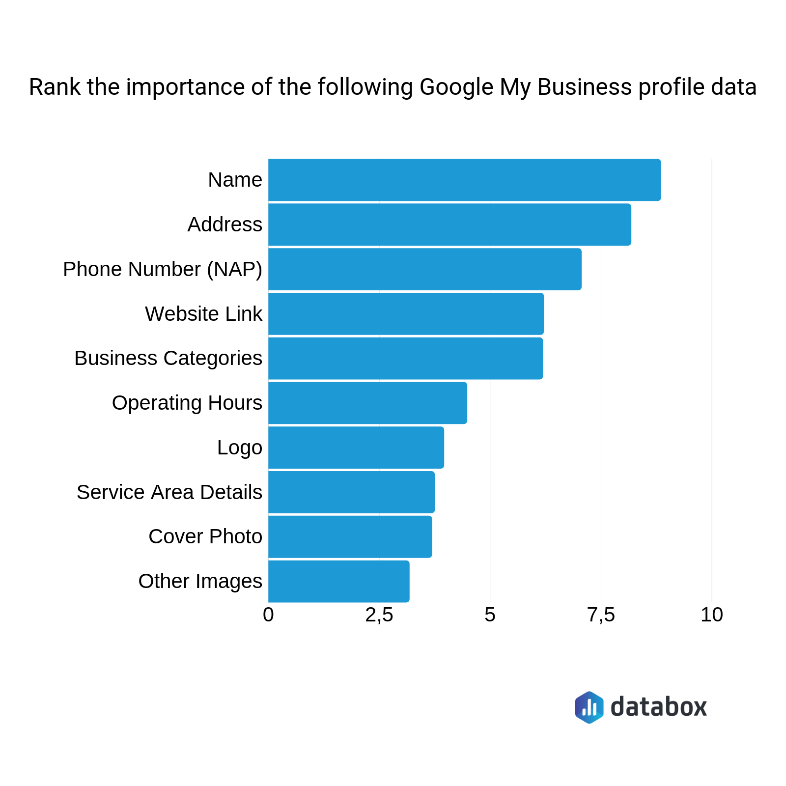 most important Google My Business profile data