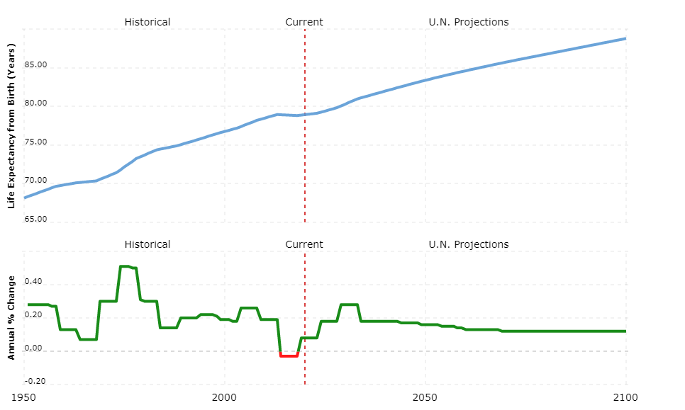 Graph showing life expectancy