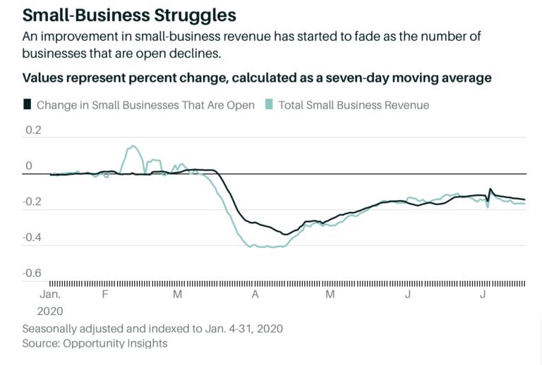 As pequenas empresas já estão lutando, o que pode ser problemático se uma segunda onda do vírus ocorrer.