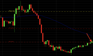 5-minute chart of the EUR/USD currency pair downtrend