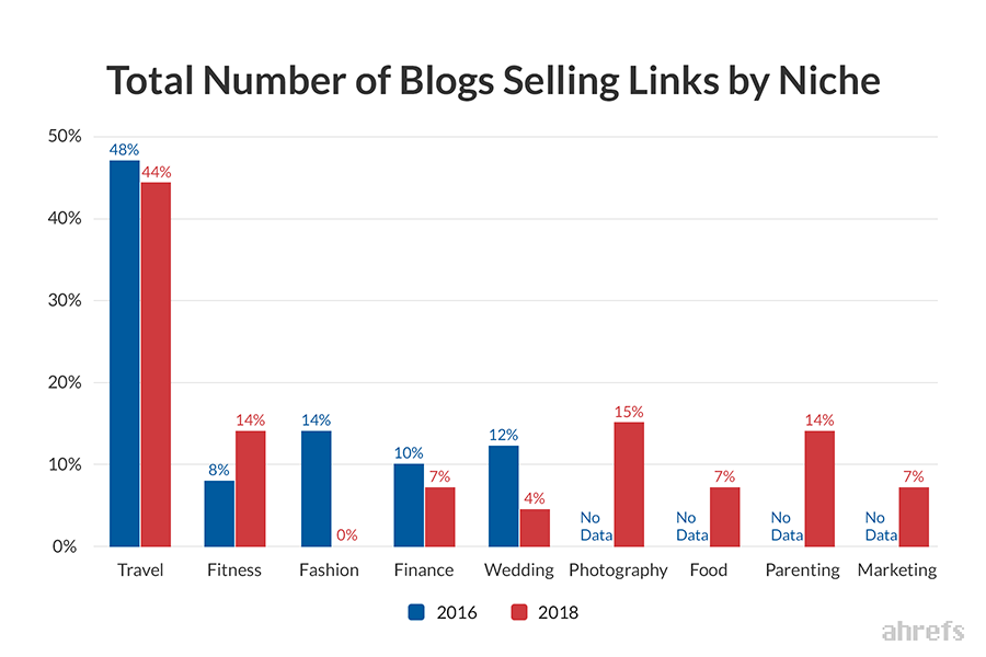 Số lượng liên kết bán blog theo thị trường ngách