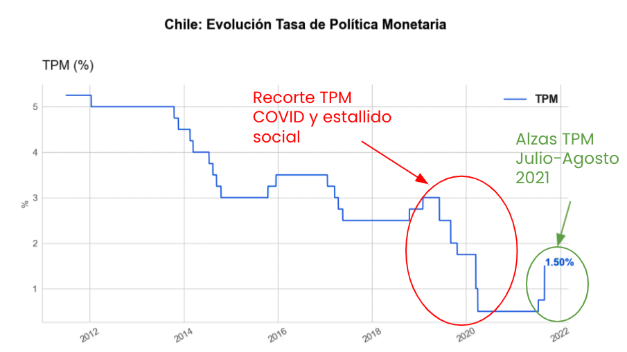Evolución Tasa de Política Monetaria en Chile 2012 a 2022