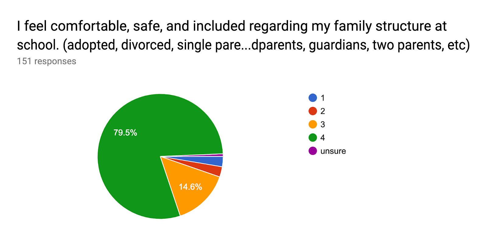 Forms response chart. Question title: I feel comfortable, safe, and included regarding my family structure at school. (adopted, divorced, single parent, gay parents, grandparents, guardians, two parents, etc). Number of responses: 151 responses.