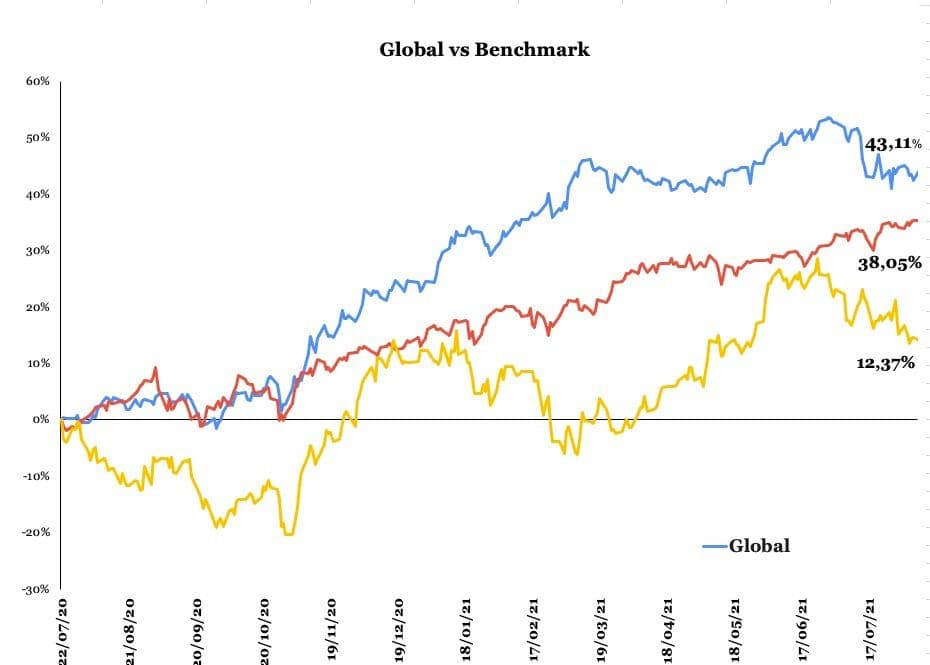 Gráfico apresenta desempenho carteira Nord Global vs. Benchmark.