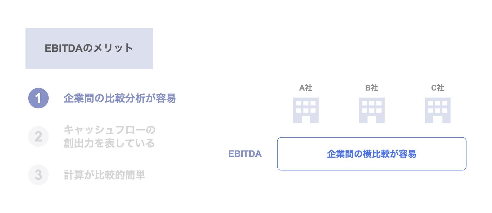 EBITDAのメリット① 企業間の比較分析が容易