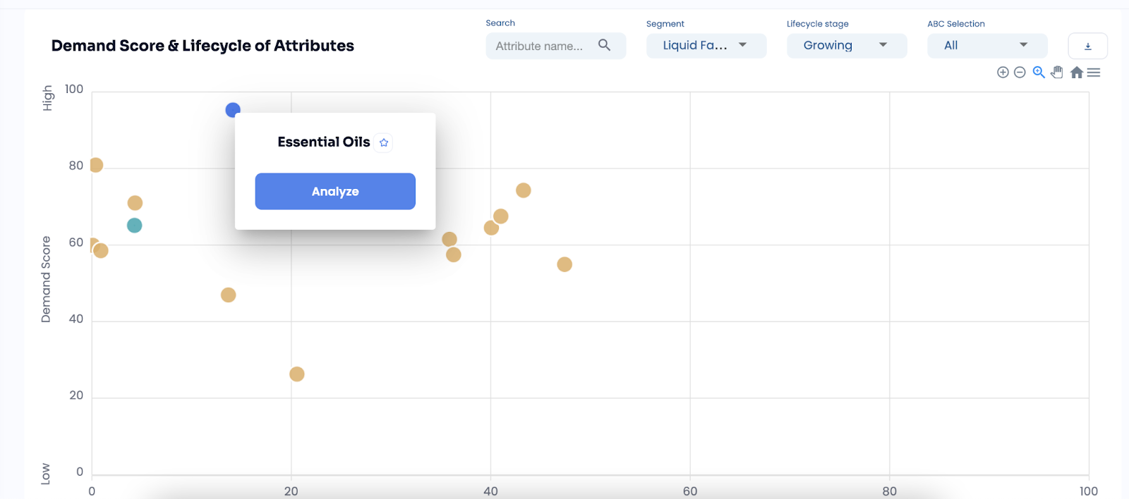 demand score & lifecycle of attributes graph