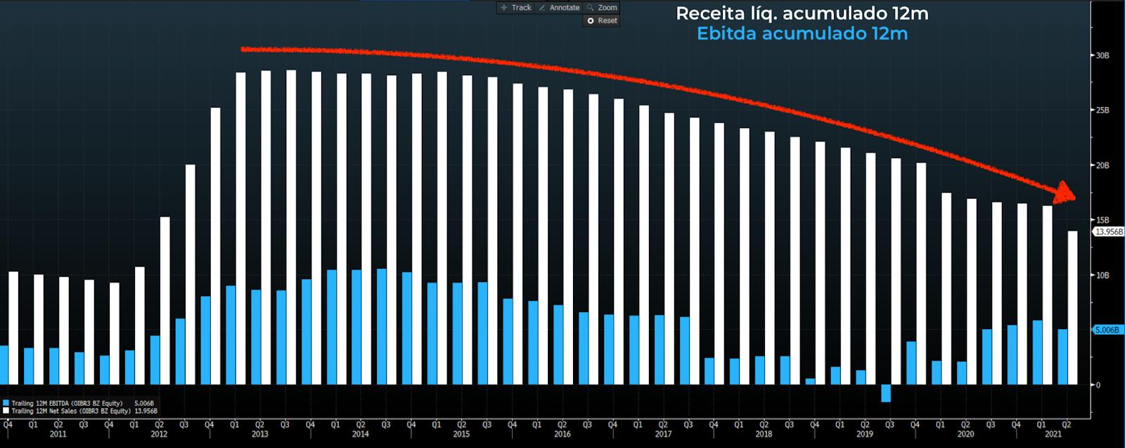Gráfico apresenta Receita líquida (coluna branca) e Ebitda (coluna azul) acumulado 12 meses.