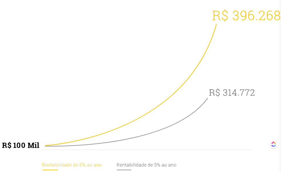 Gráfico da rentabilidade