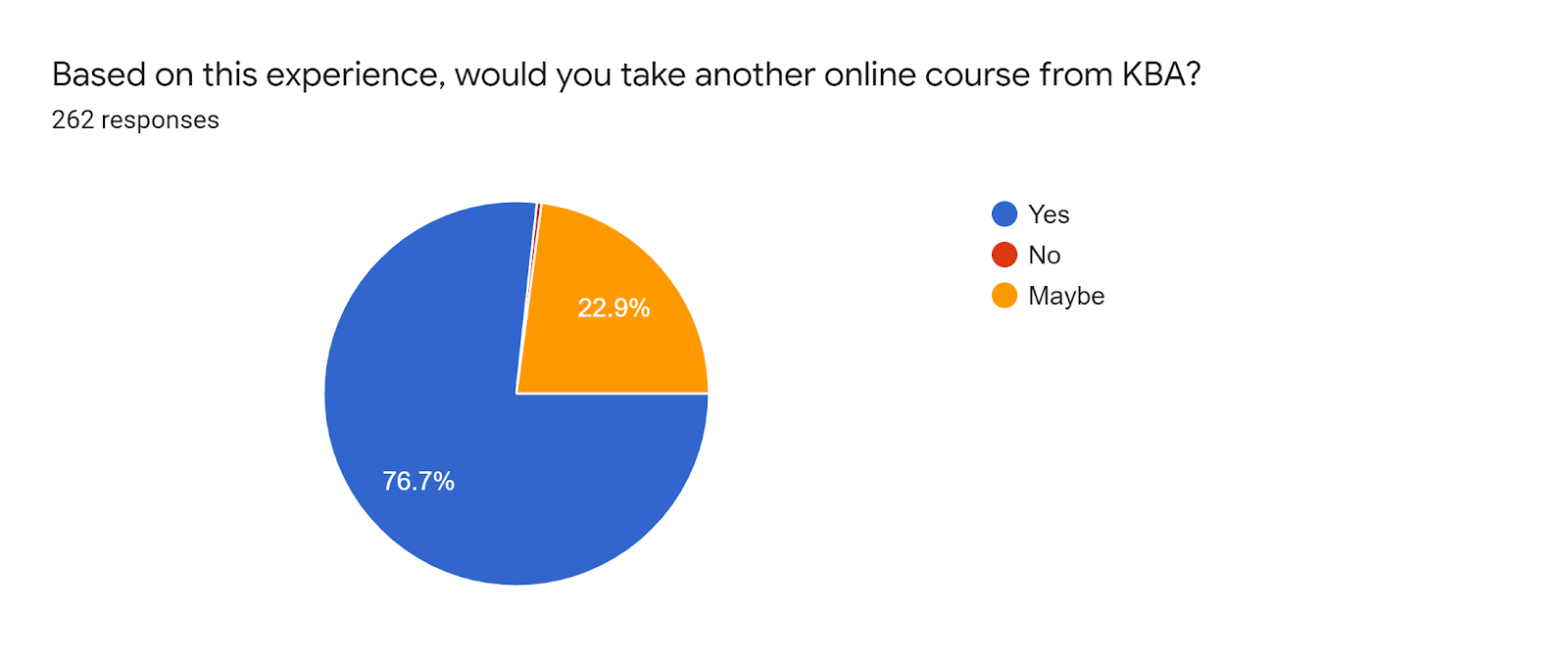 Forms response chart. Question title: Based on this experience, would you take another online course from KBA?. Number of responses: 262 responses.