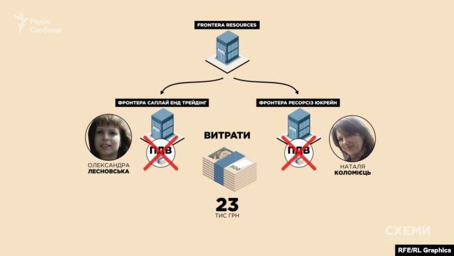Frontera заснувала в Україні дві дочірні компанії