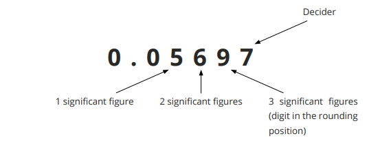 Rounding to 3 significant figures step 1