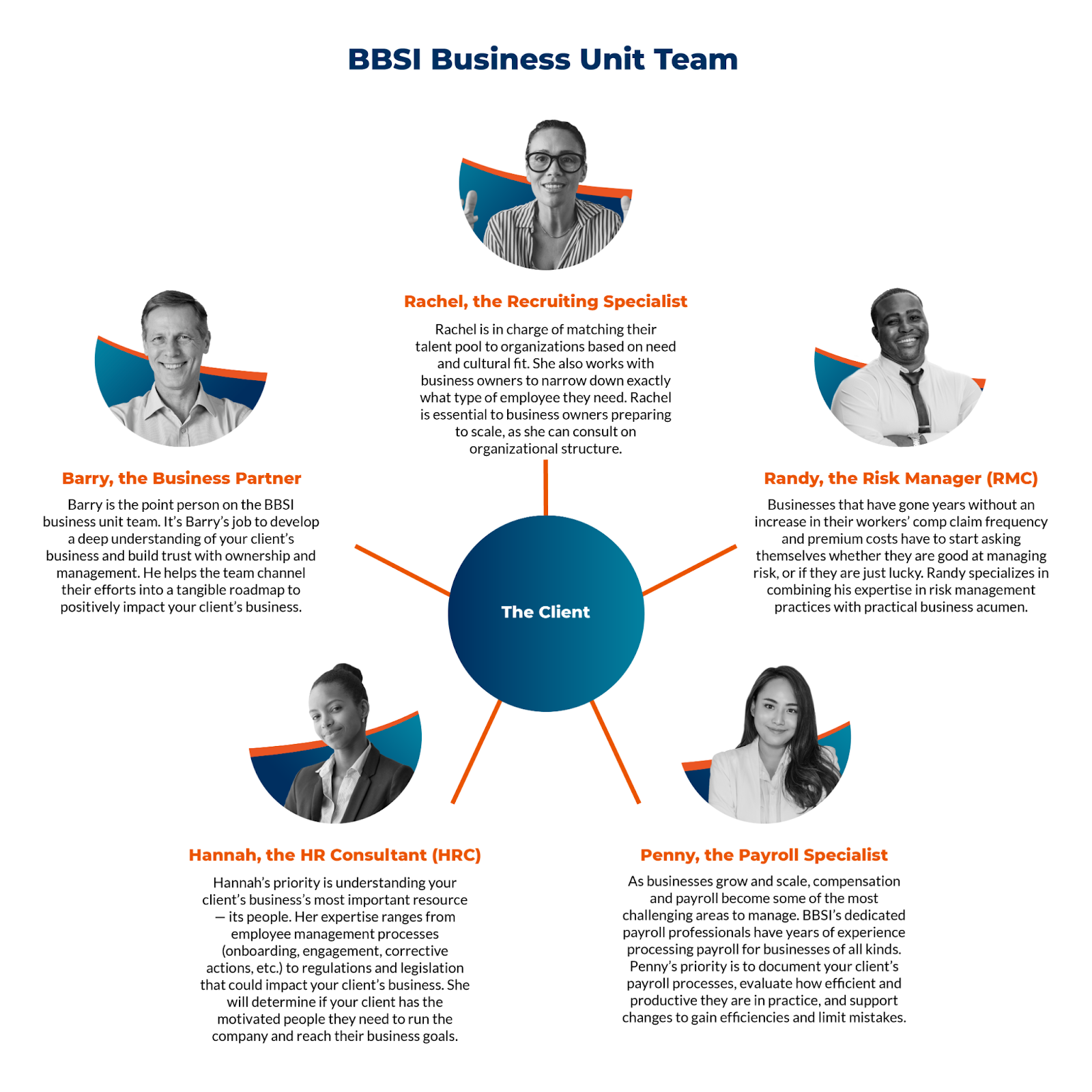 Your BBSI Business Unit Team