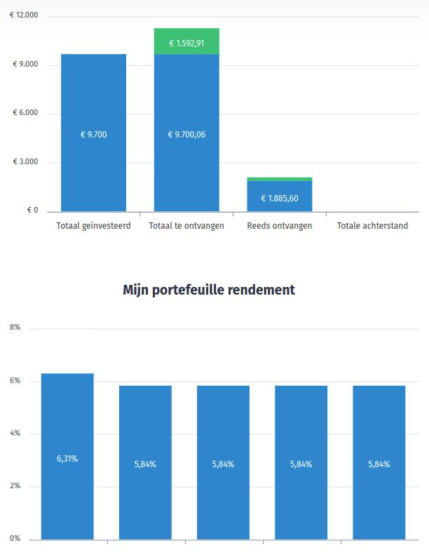 Overzicht geldvoorelkaar investeerder 2