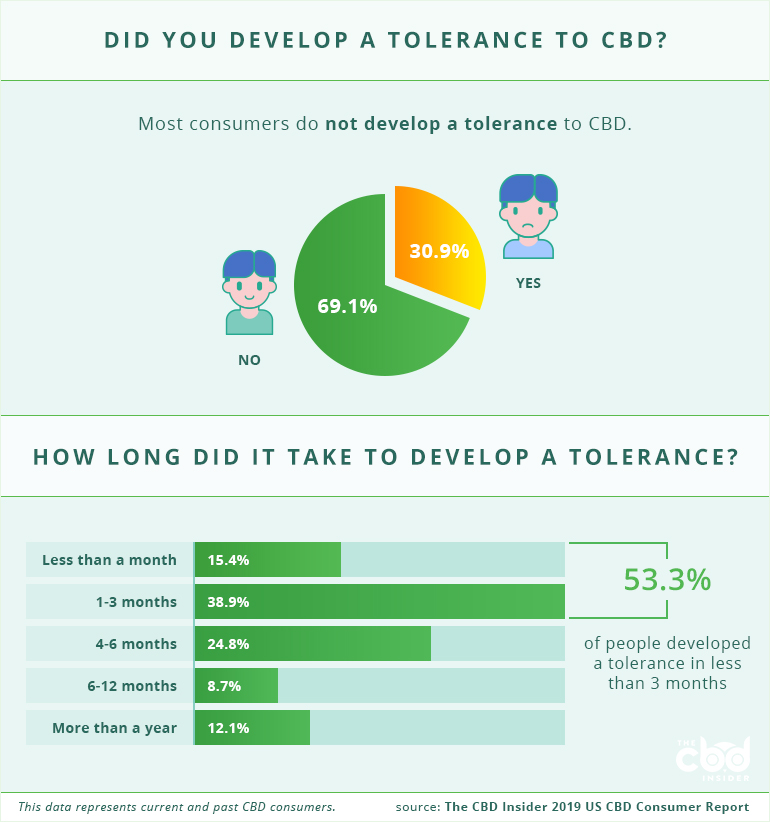 developing a tolerance to cbd