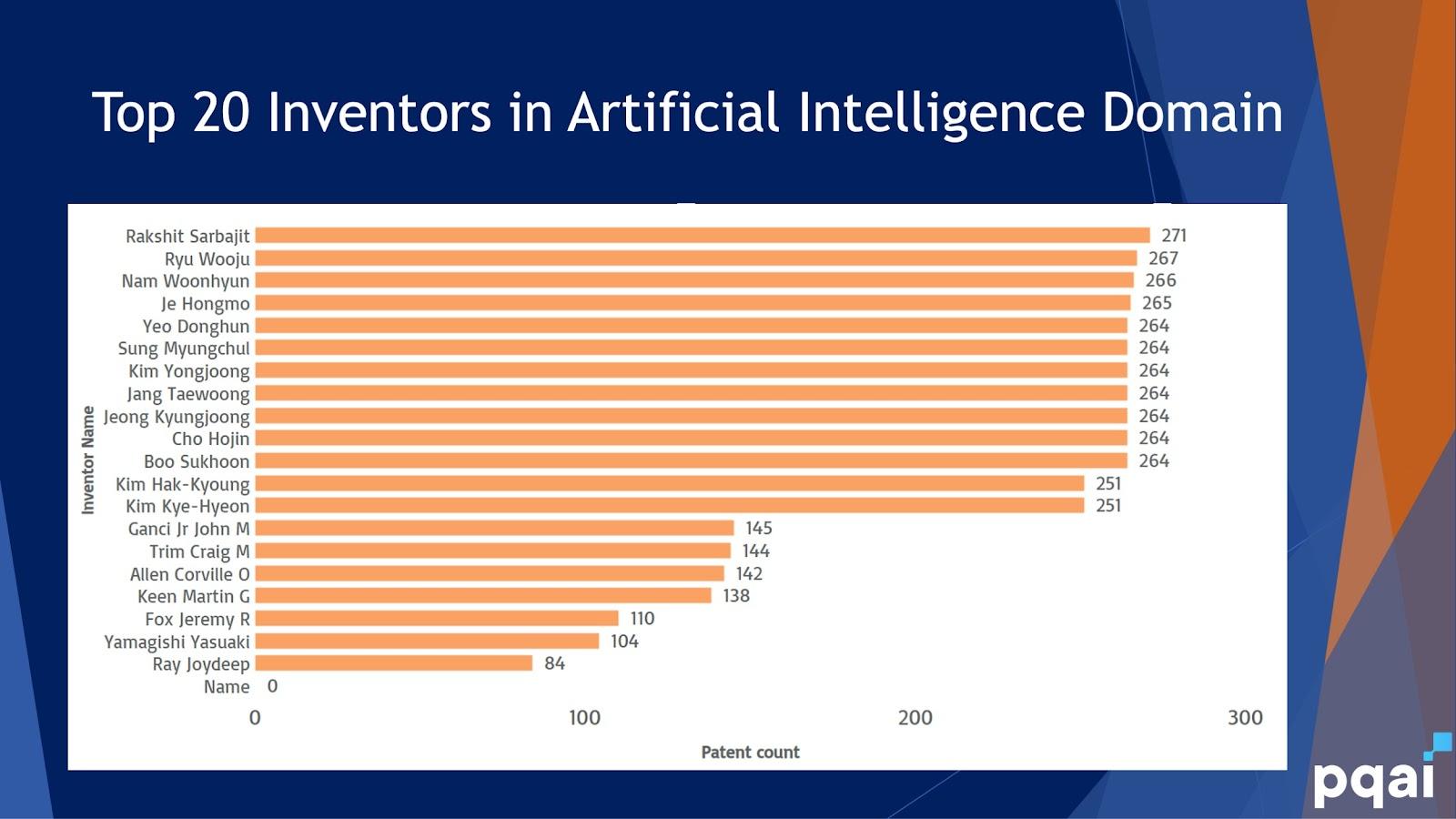 Top 20 AI inventors