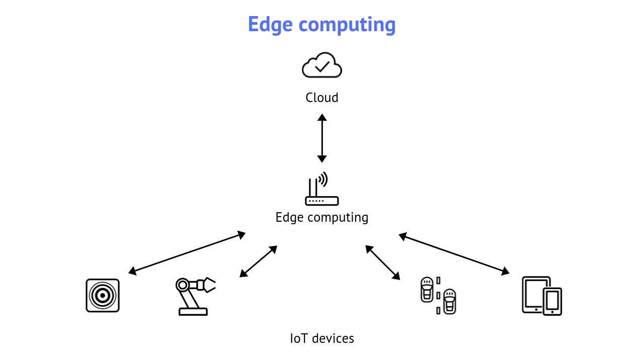 Edge Computing features micro-centers, where the data is processed before being uploaded to the cloud.