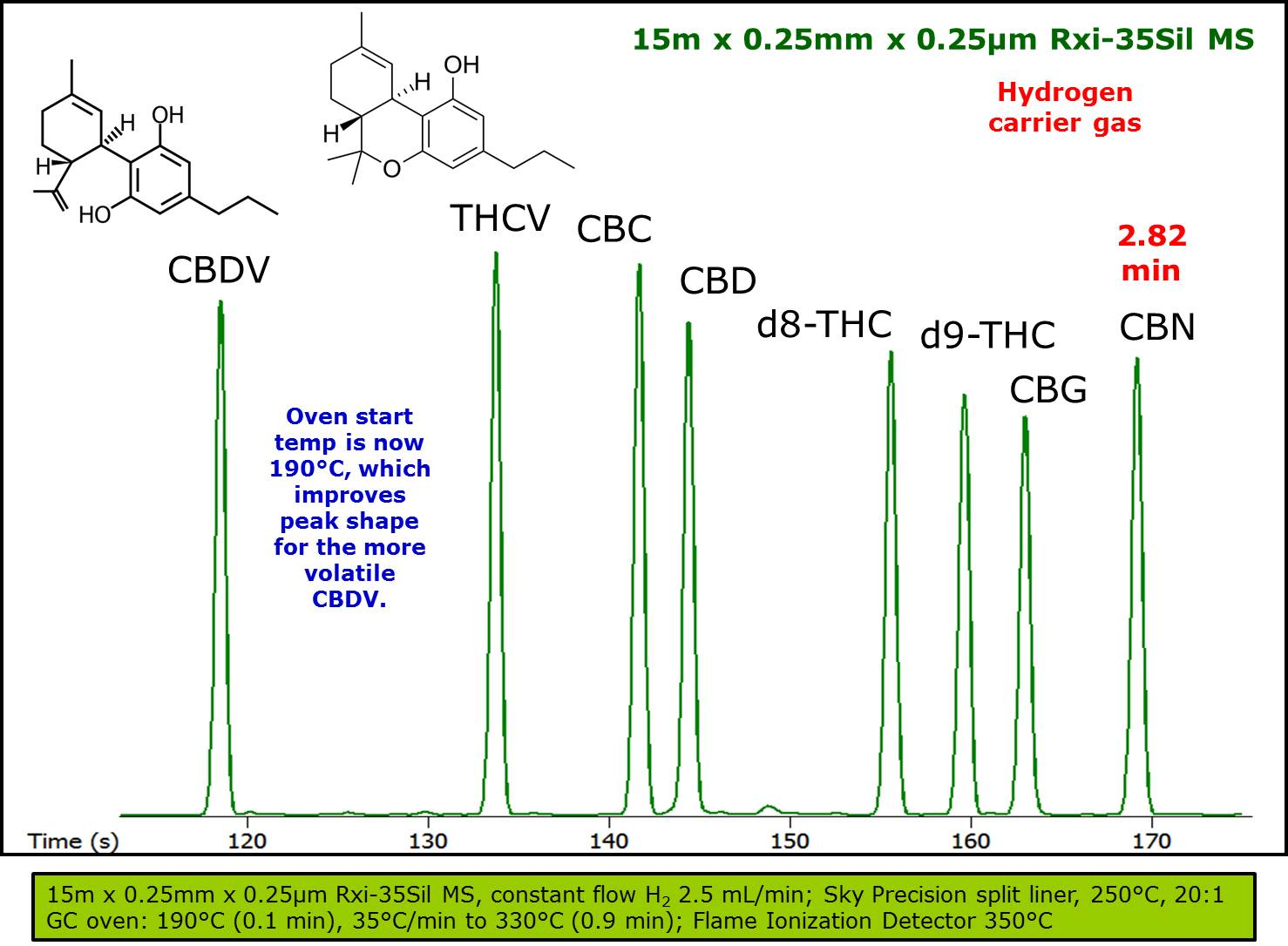 THE VAPORIZATION TEMPERATURES OF CANNABINOIDS AND THCV