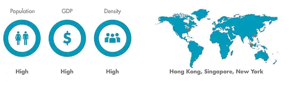 Usina urbana: alta população, GDP alto, densidade alta.