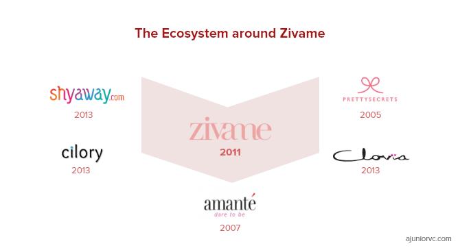 The Ecosystem around Zivame