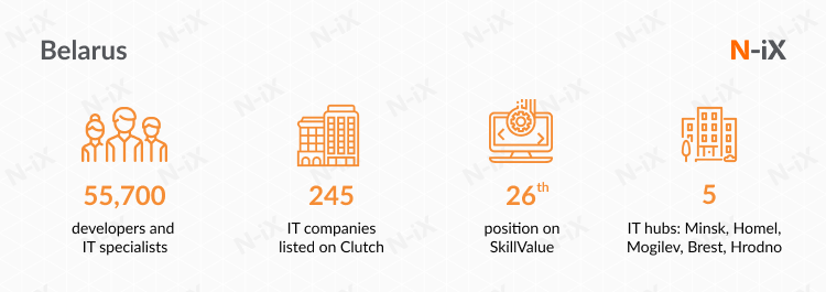 IT outsourcing company in Eastern Europe: Check out Belarus