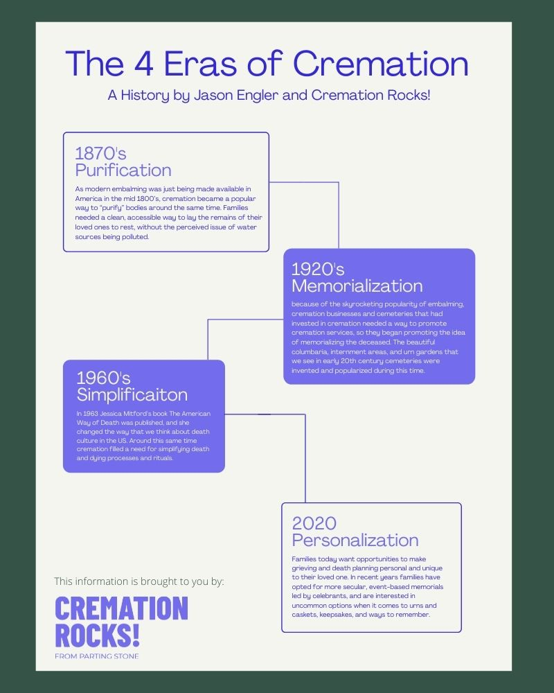 4 eras of cremation and personalization in death planning