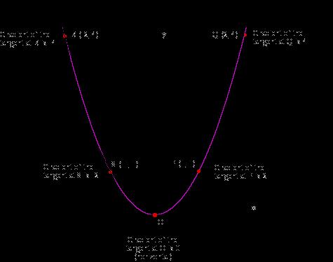 convex curve