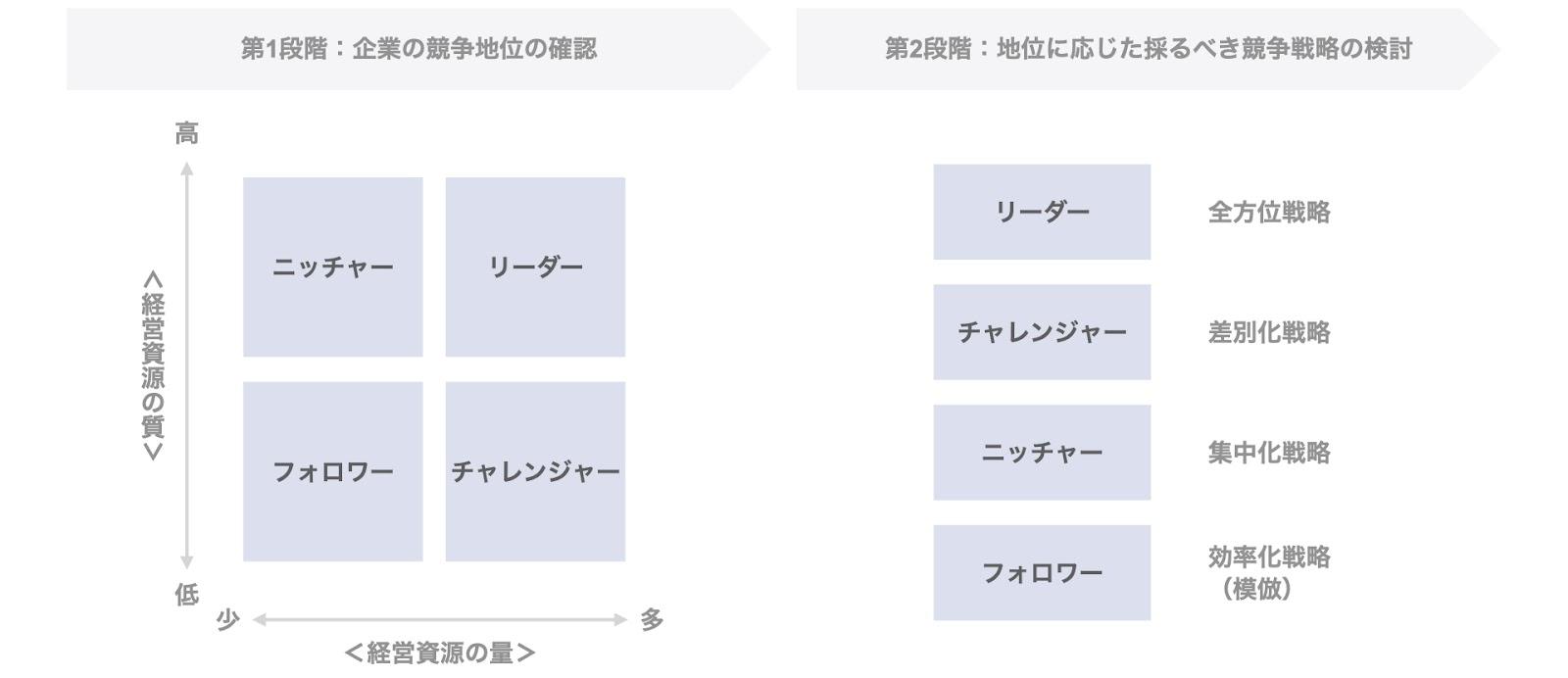ポーターの3つの基本戦略とことらーの競争地位別戦略の関係