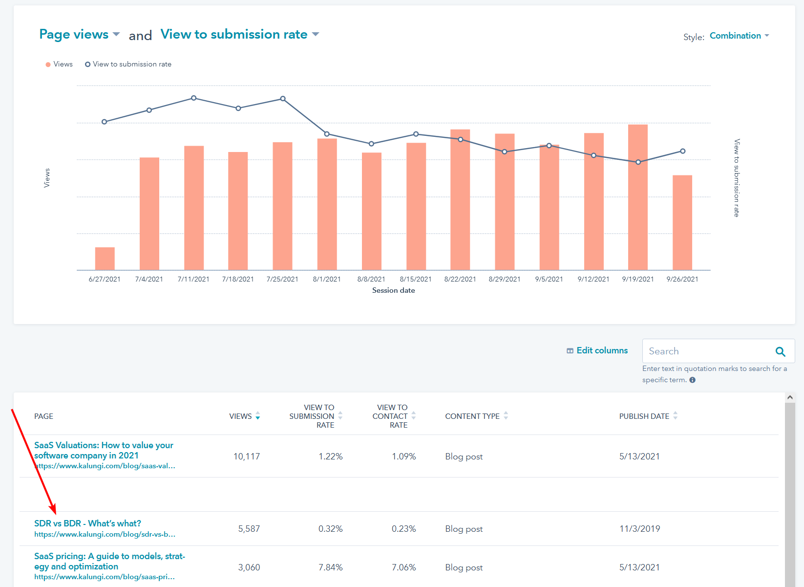 HubSpot Pages performance report