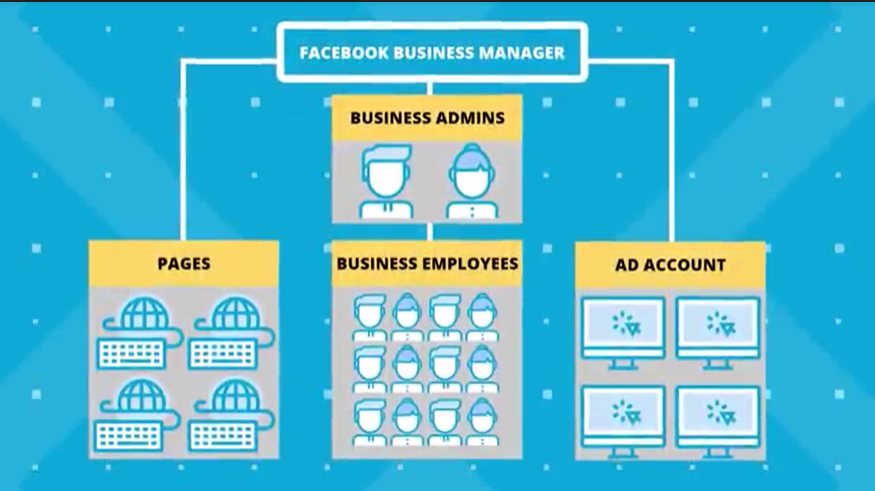 Tổng quan về trình quản lý Facebook business