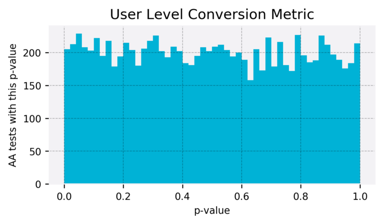 Stable p-level because of user evaluation