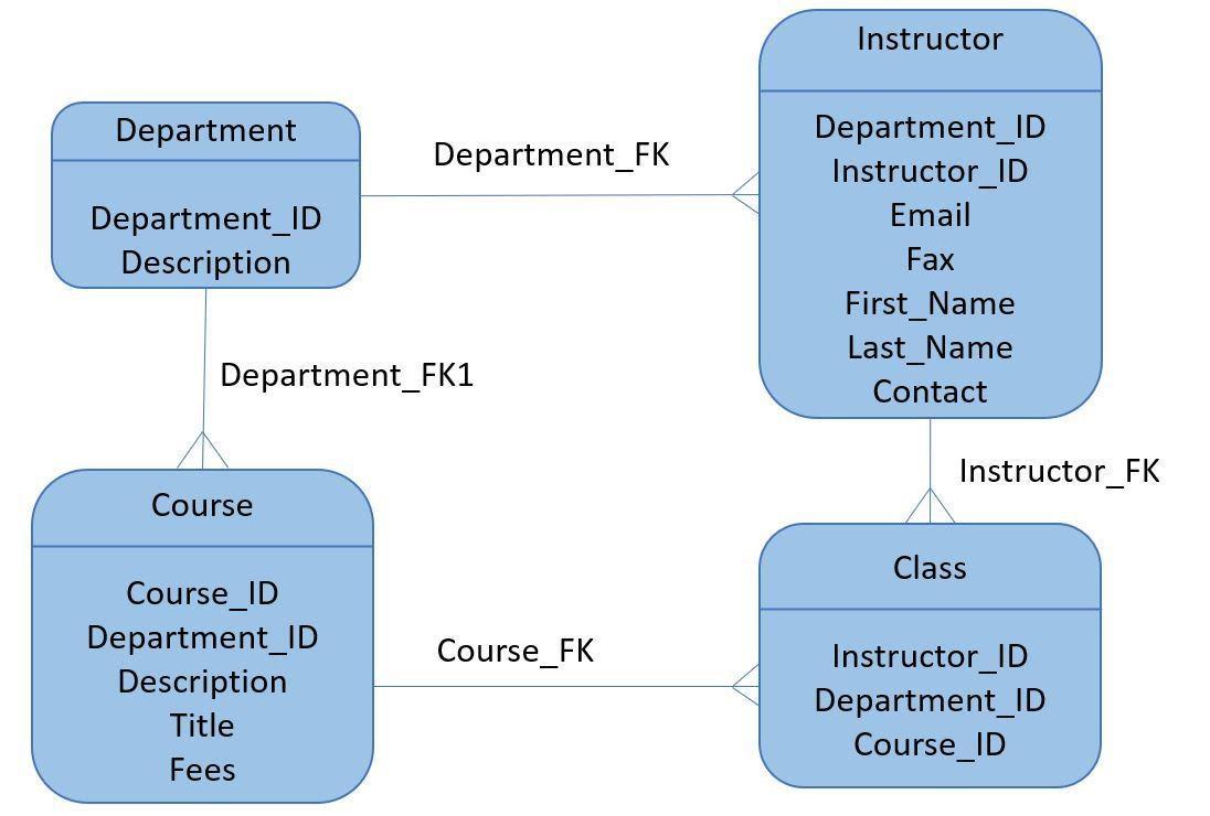 Logical Data Model.