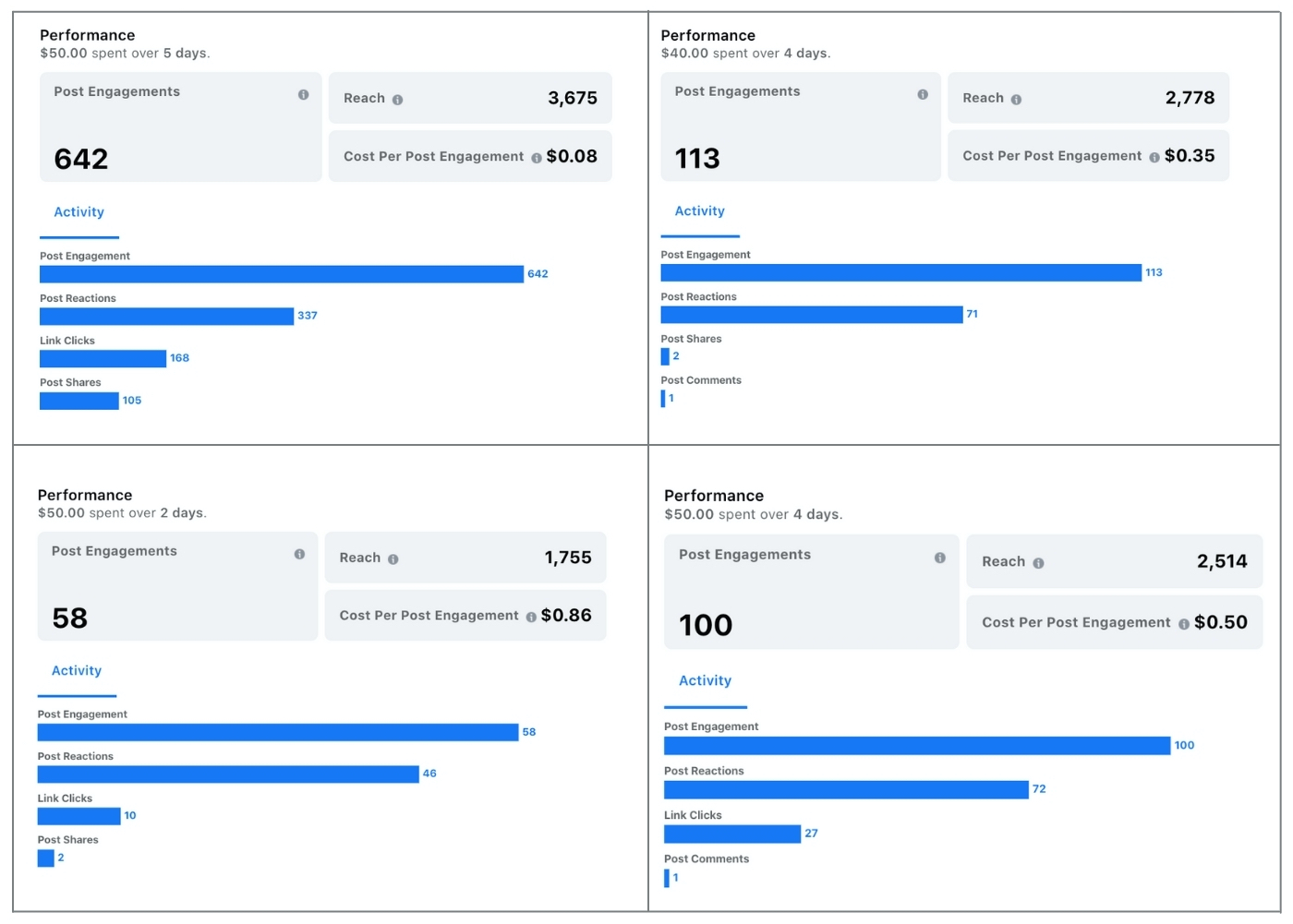 Facebook engagement performance showing monthly inexpensive costs of post engagement as low as $0.08 and $0.35.