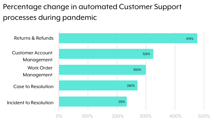 A horizontal bar chart that showcases the specific automations that are driving the growth in customer support automation as a whole