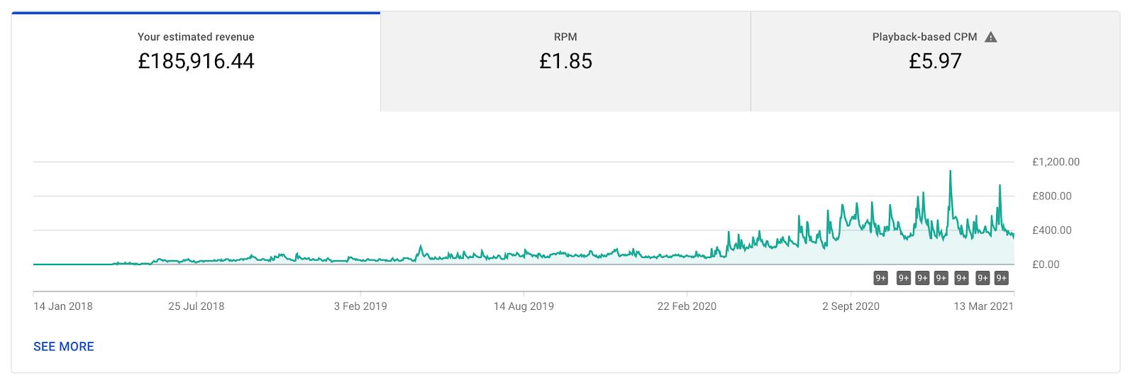 My RPM, CPM and estimated revenue