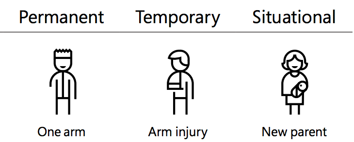 Permanent - One Arm Temporary - Arm Injury Situational - New Parent