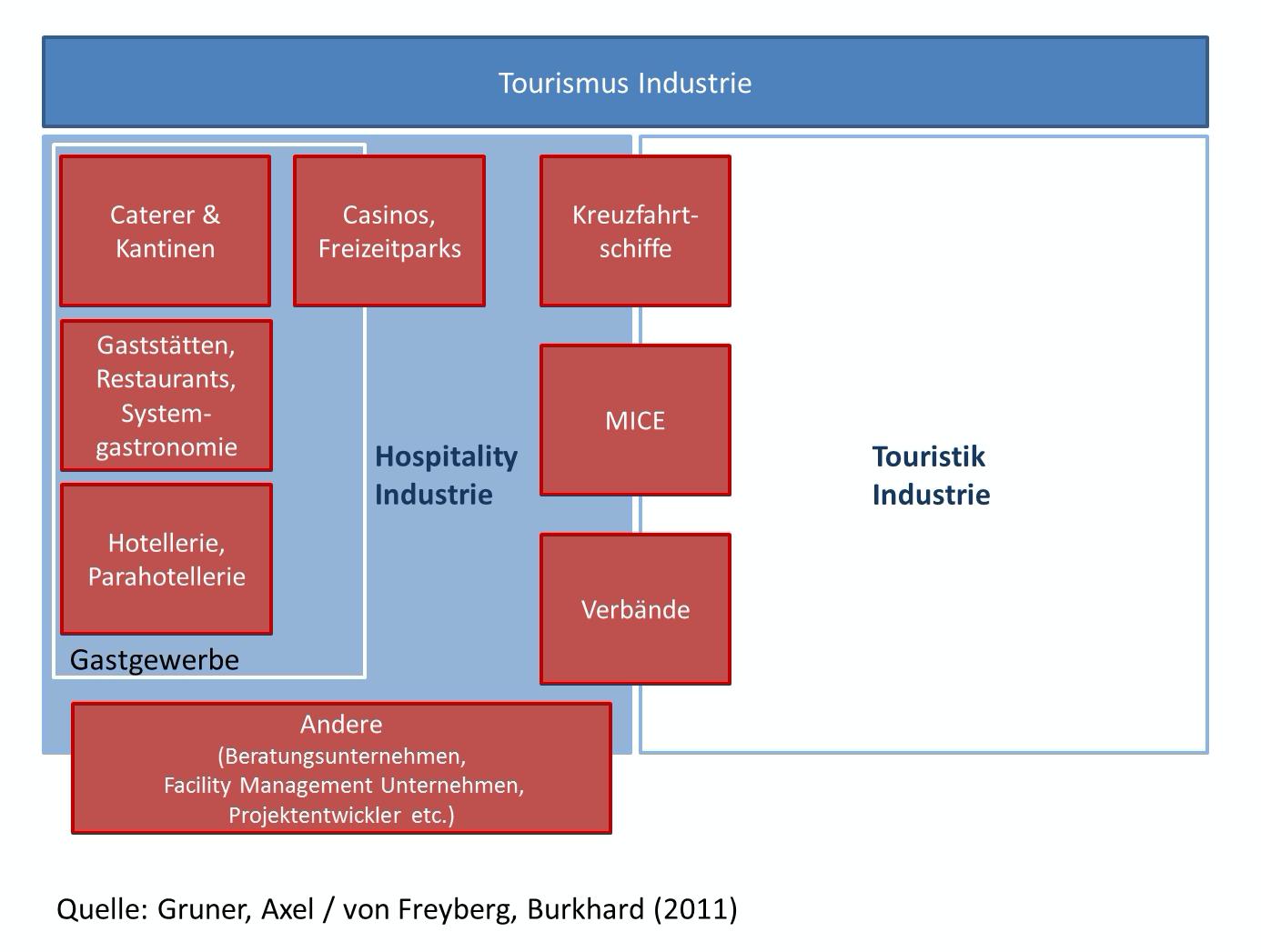 Was ist der Unterschied zwischen Hotel und Hospitality Management?
