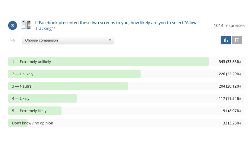 A screenshot of a February survey done by Tap Research showing that 56% of users are unlikely or extremely unlikely to allow apps to track them.