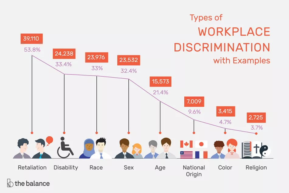 Types of Workplace Discrimination Chart