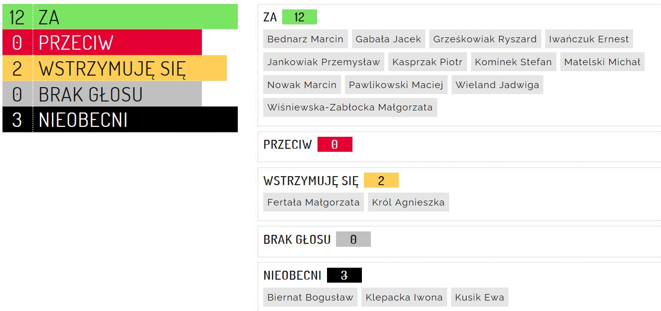 Grafika przedstawia wyniki głosowania.