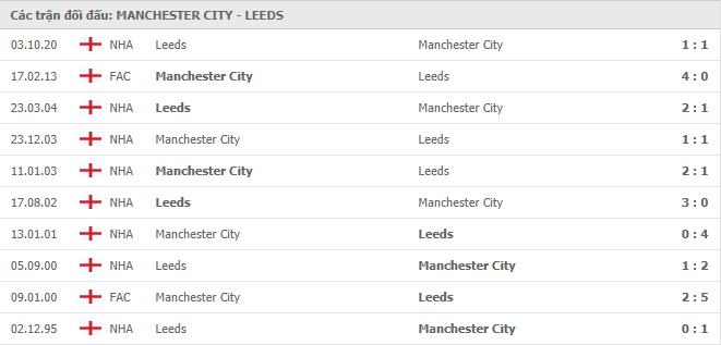 10 cuộc đối đầu gần nhất giữa Manchester City vs Leeds United