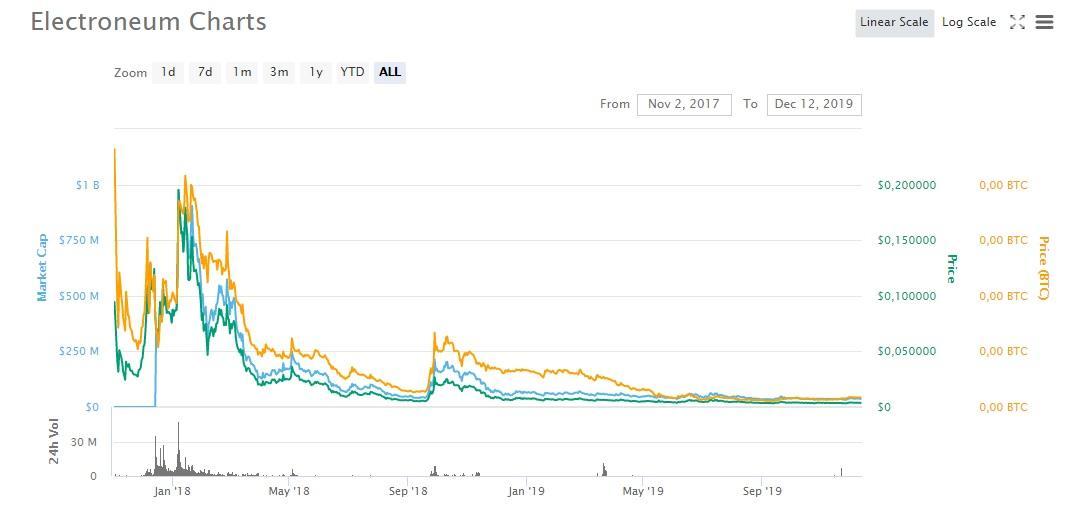 Electoneum (ETN) Market Features