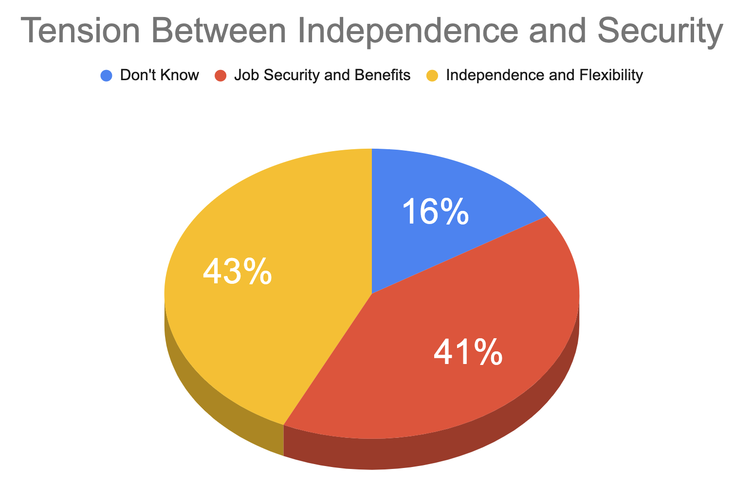 Pie chart illustrates the tension between independence and security. 43% of freelancers prefer independence and flexibility. 41% prefer job security and benefits. 16% don't know.