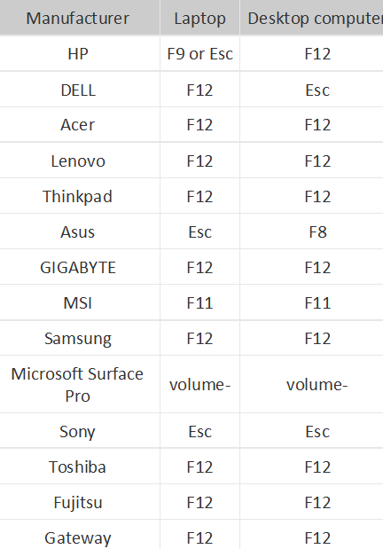 table for boot key in different servers