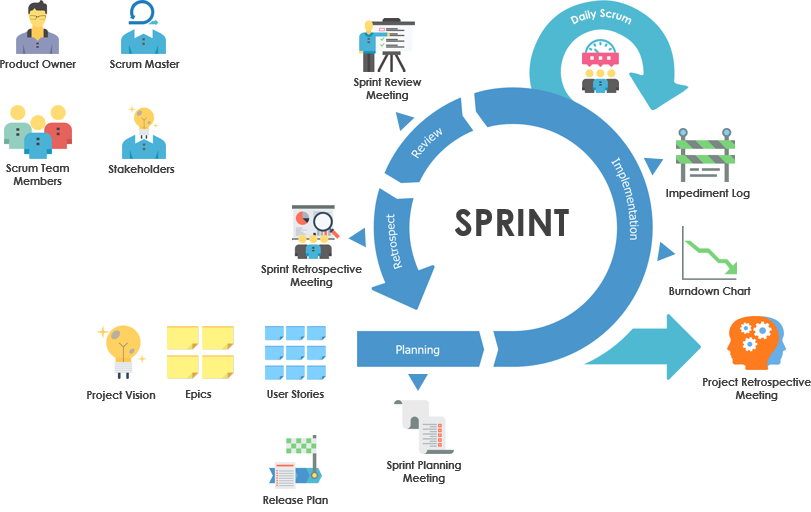 infographic_agile project management_luciano castro