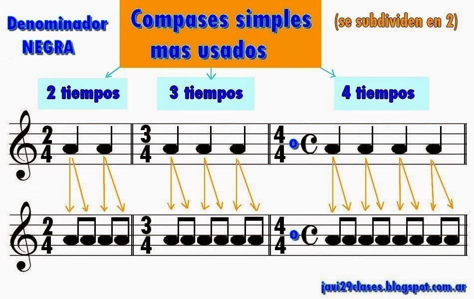 teoría musical compases simples más usados