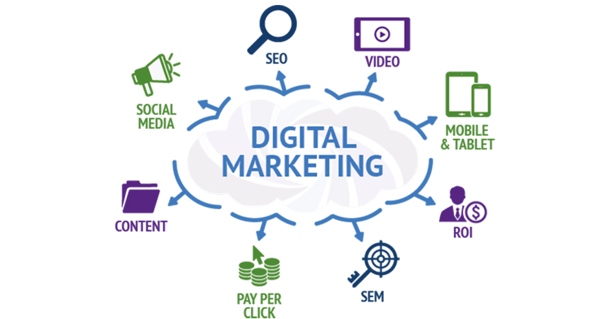 What is digital marketing? Types, Salary and Scope