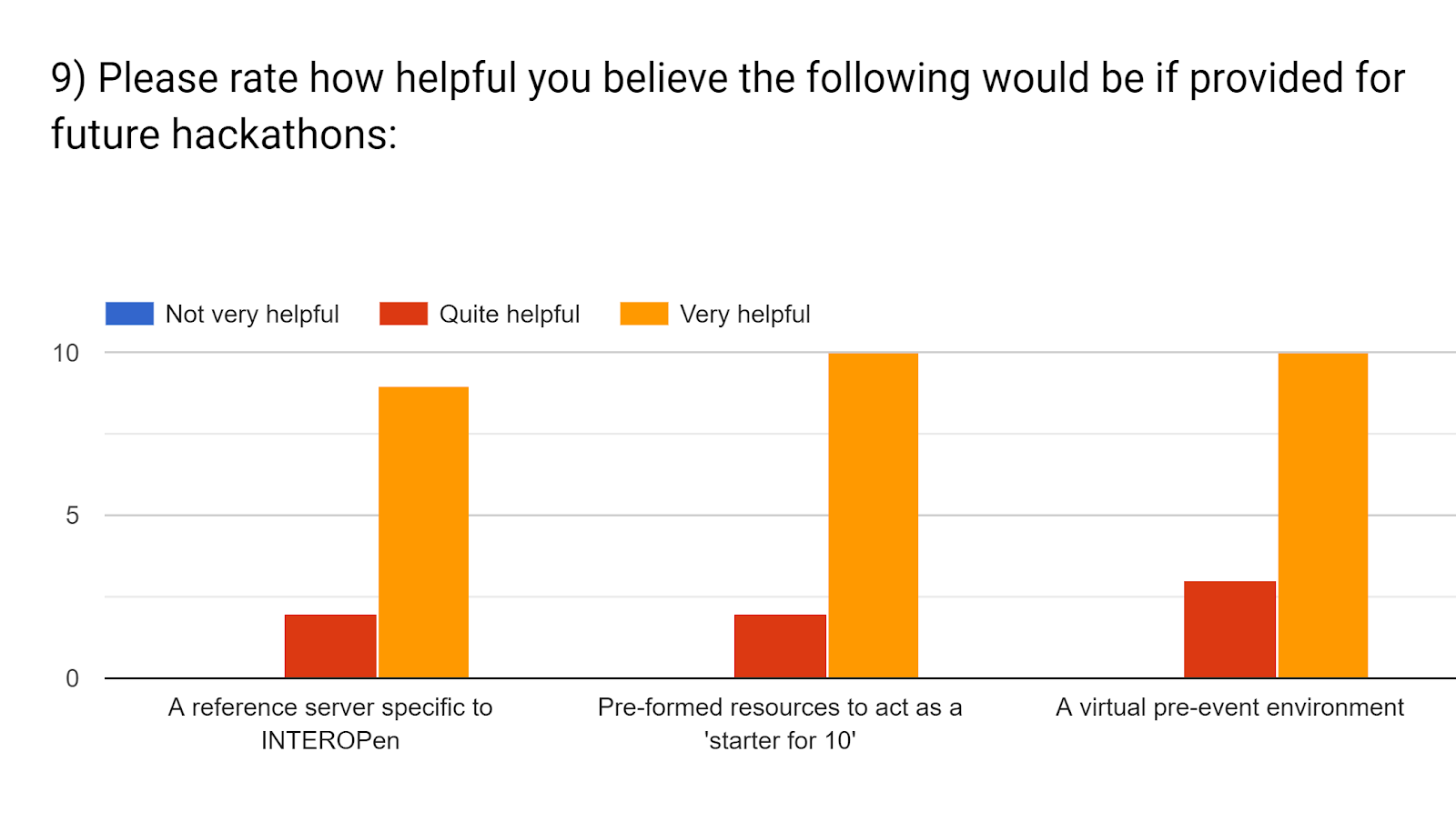 Forms response chart. Question title: 9) Please rate how helpful you believe the following would be if provided for future hackathons:  . Number of responses: .