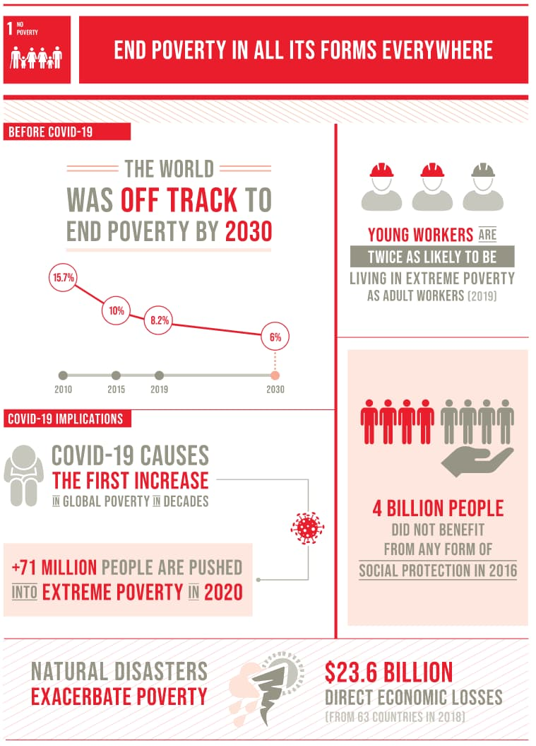 UN Development Goals infographic