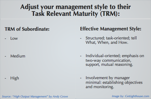 TRM is a great way to nurture more independence that will yield better results than a 4 day work week