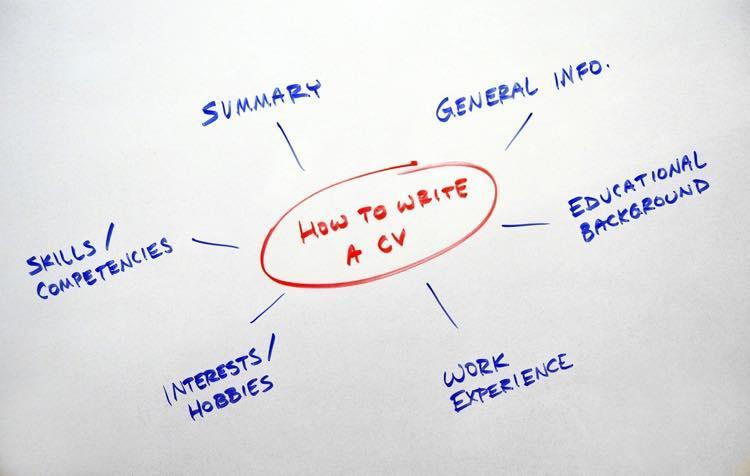 ホワイトボードに書かれた文字  自動的に生成された説明